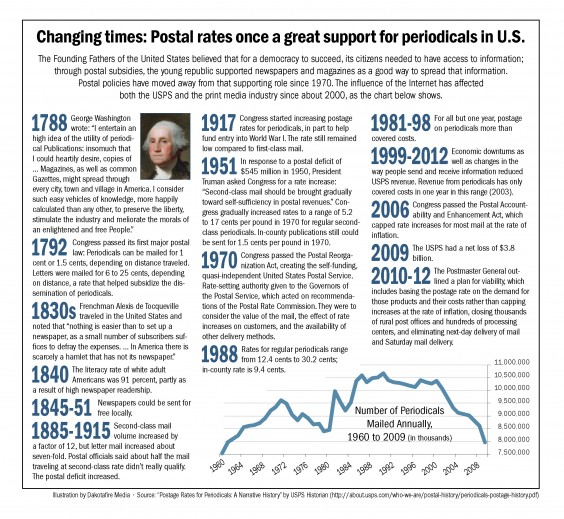 Changing times: Postal rates once a great support for periodicals in U.S.