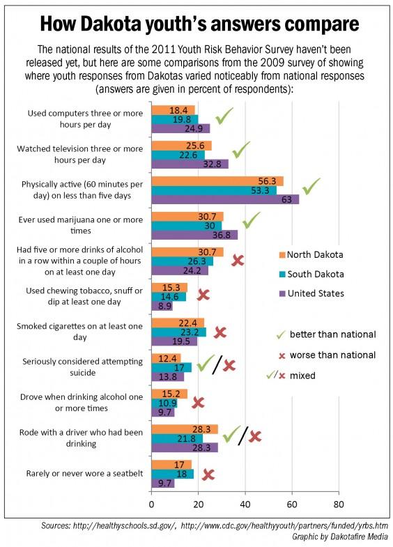 Youth Risk Behavior Survey - Dakota vs. National Comparison