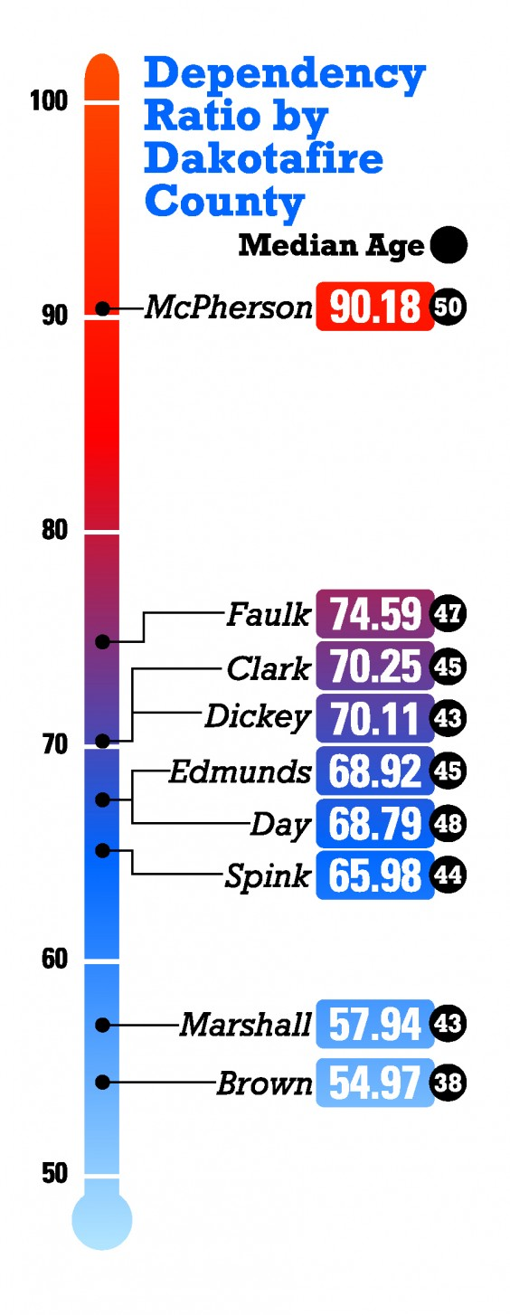 Dependency ratios for Dakotafire counties