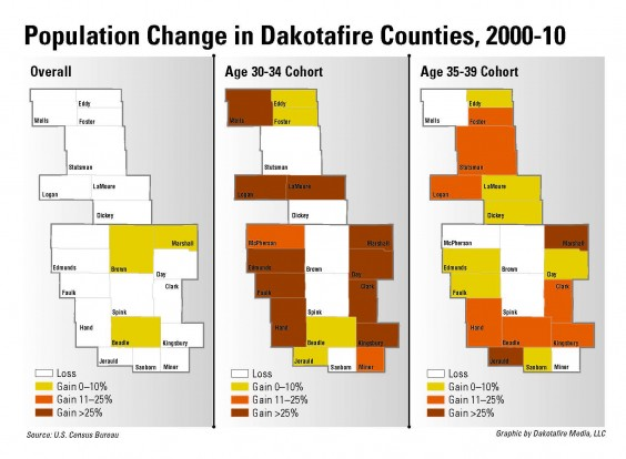 'Brain gain' population trends in Dakotafire counties