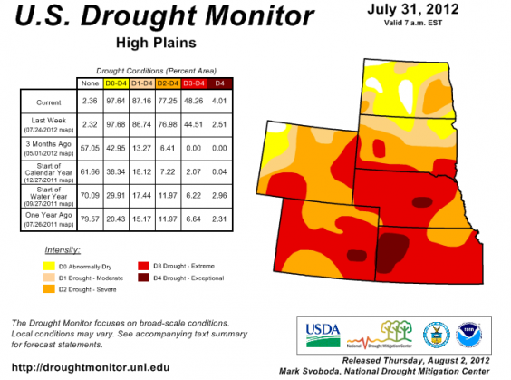 Drought Monitor - High Plains