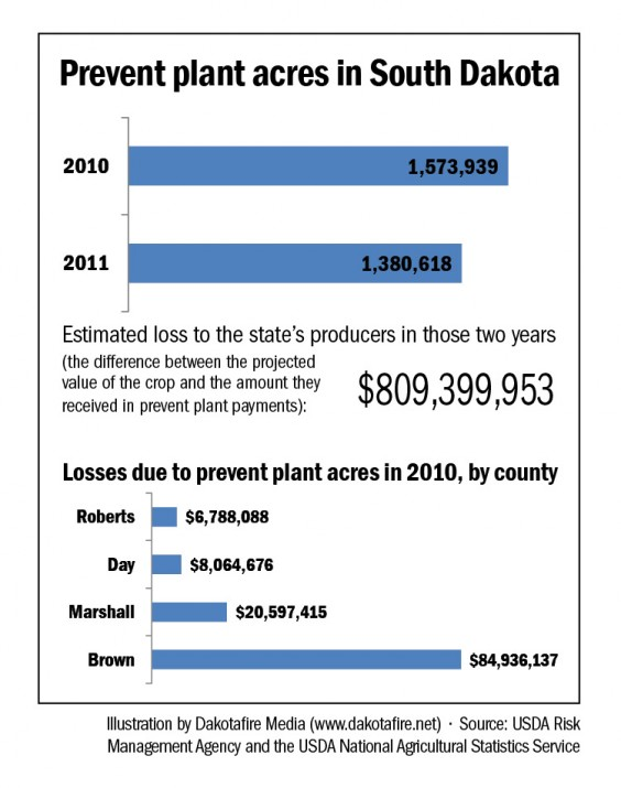 Prevent plant acres in South Dakota, 2010-11