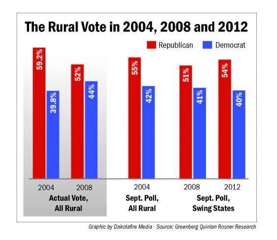 The Rural Vote in 2004, 2008 and 2012