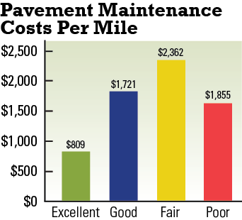 Source: S.D. Department of Transportation 2010  Annual Report. Illustration by Dakotafire Media