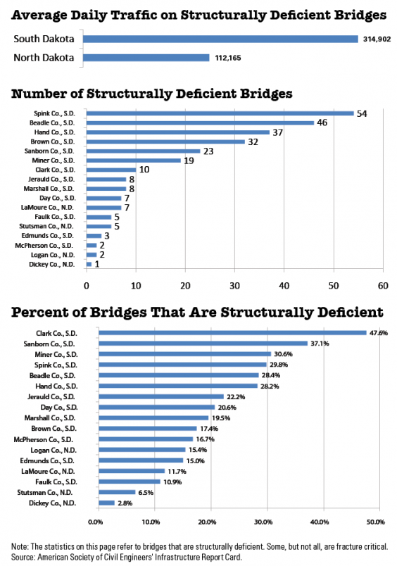 Bridge statistics - Dakotafire counties