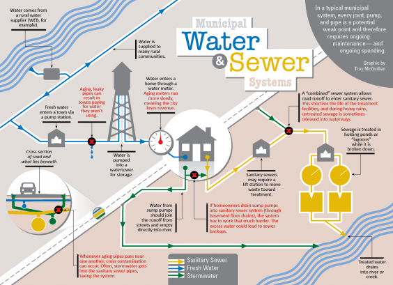 Municipal Water & Sewer Systems. Graphic by Troy McQuillen
