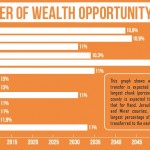 Transfer of wealth opportunity