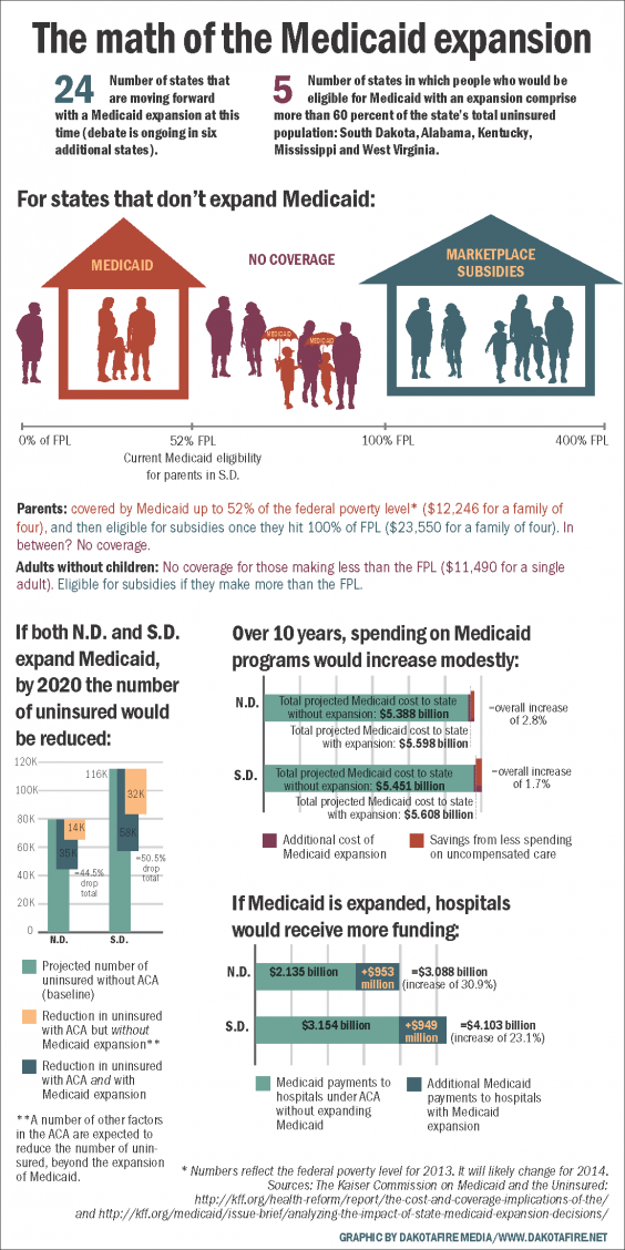 INFOGRAPHIC: The math of the Medicaid expansion