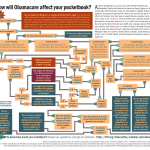 INFOGRAPHIC: How does Obamacare affect your pocketbook?