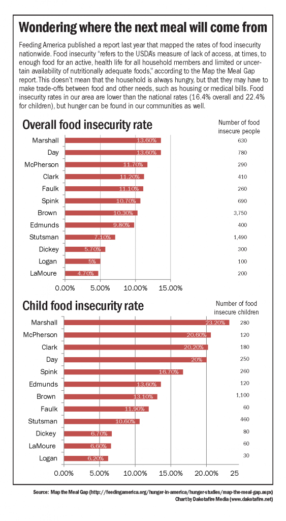 "Food insecurity ""refers to the USDA's measure of lack of access, at times, to enough food for an active, health life for all household members and limited or uncertain availability of nutritionally adequate foods,"" according to the Map the Meal Gap report."