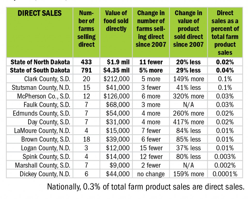 Direct sales in Dakotafire counties