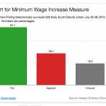 Minimum wage increase gets support of more than half of S.D. survey respondents