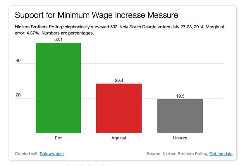 Minimum wage survey results - August 2014