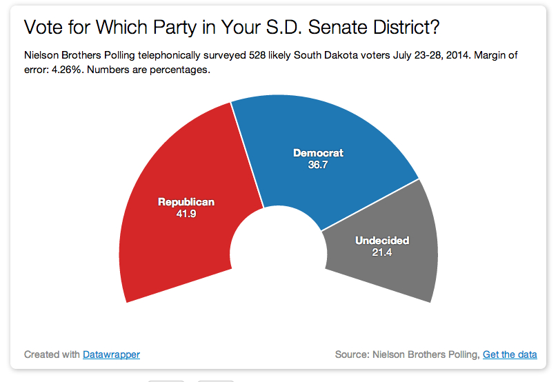State Senate race poll results - Aug 2014