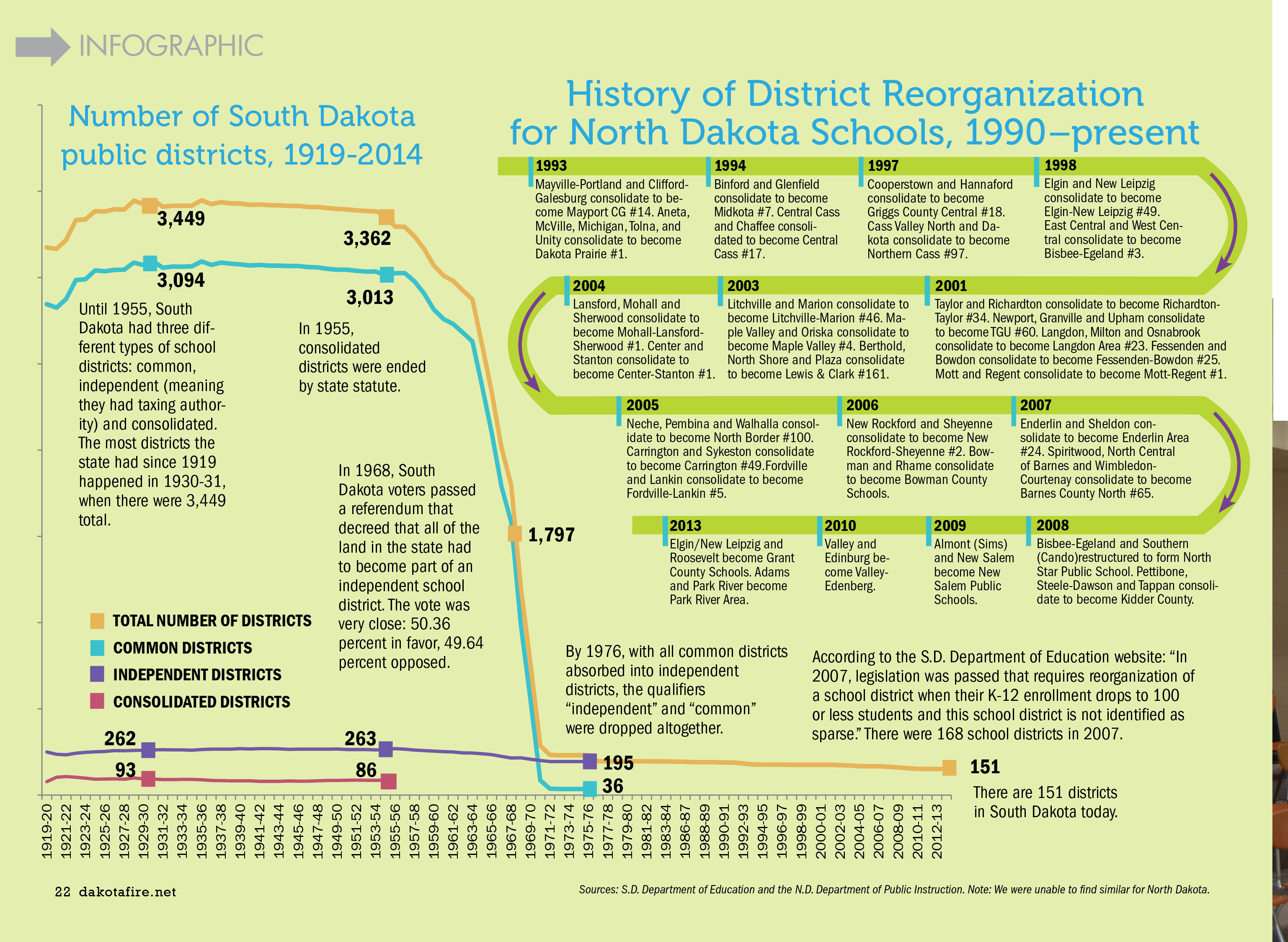 Number of SD districts, history of ND districts