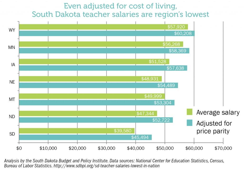 teacher-cost-of-living
