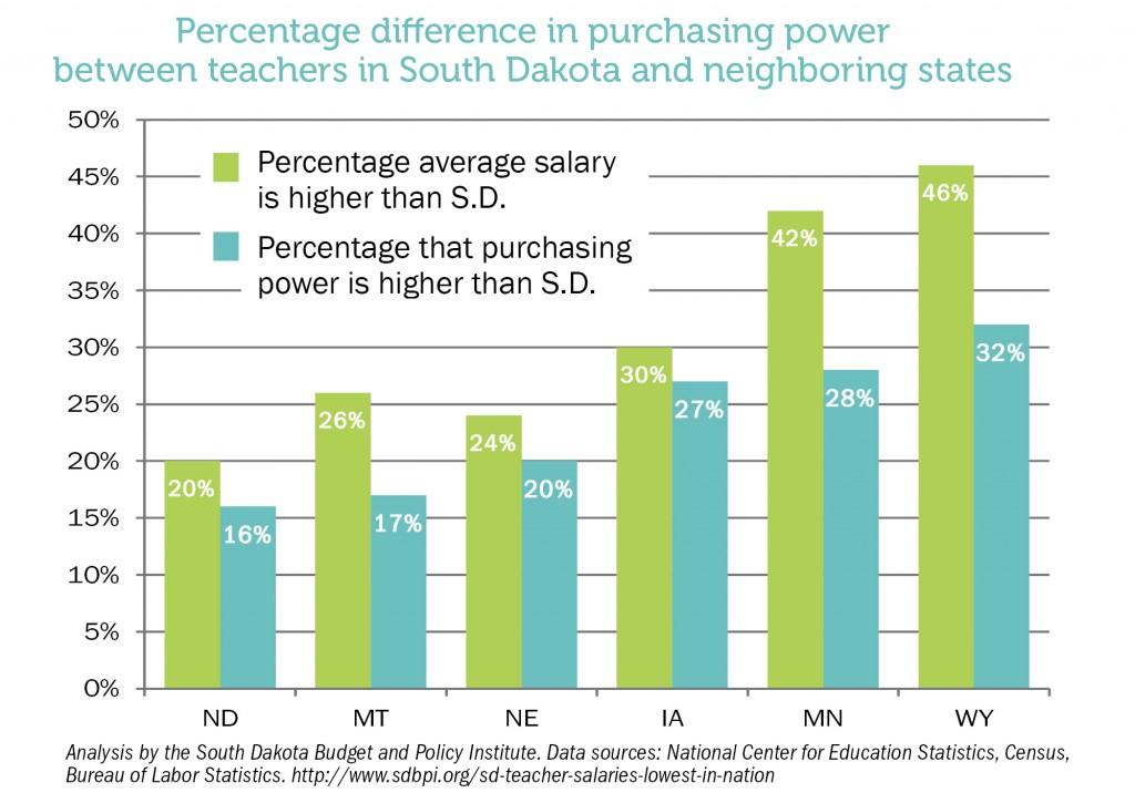 teacher-purchasing-power