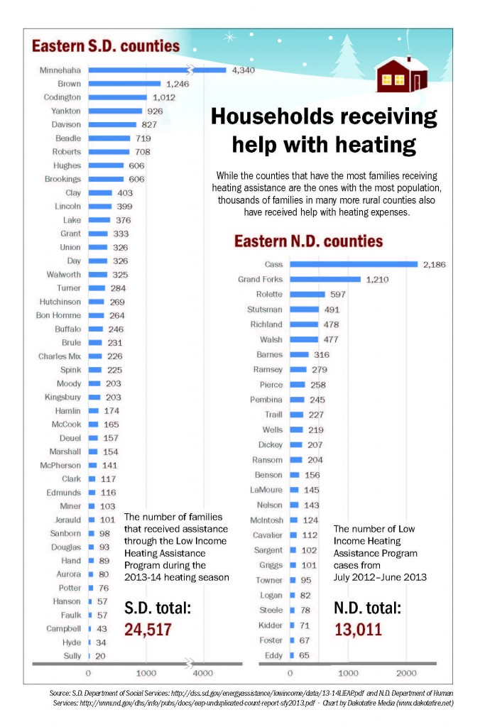 Households receiving help with heating
