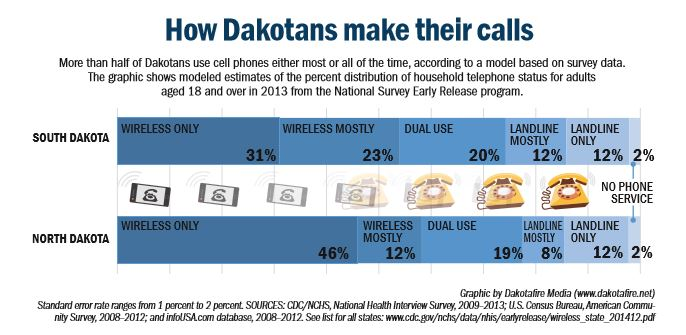 As cell phone use grows, some connections harder to make