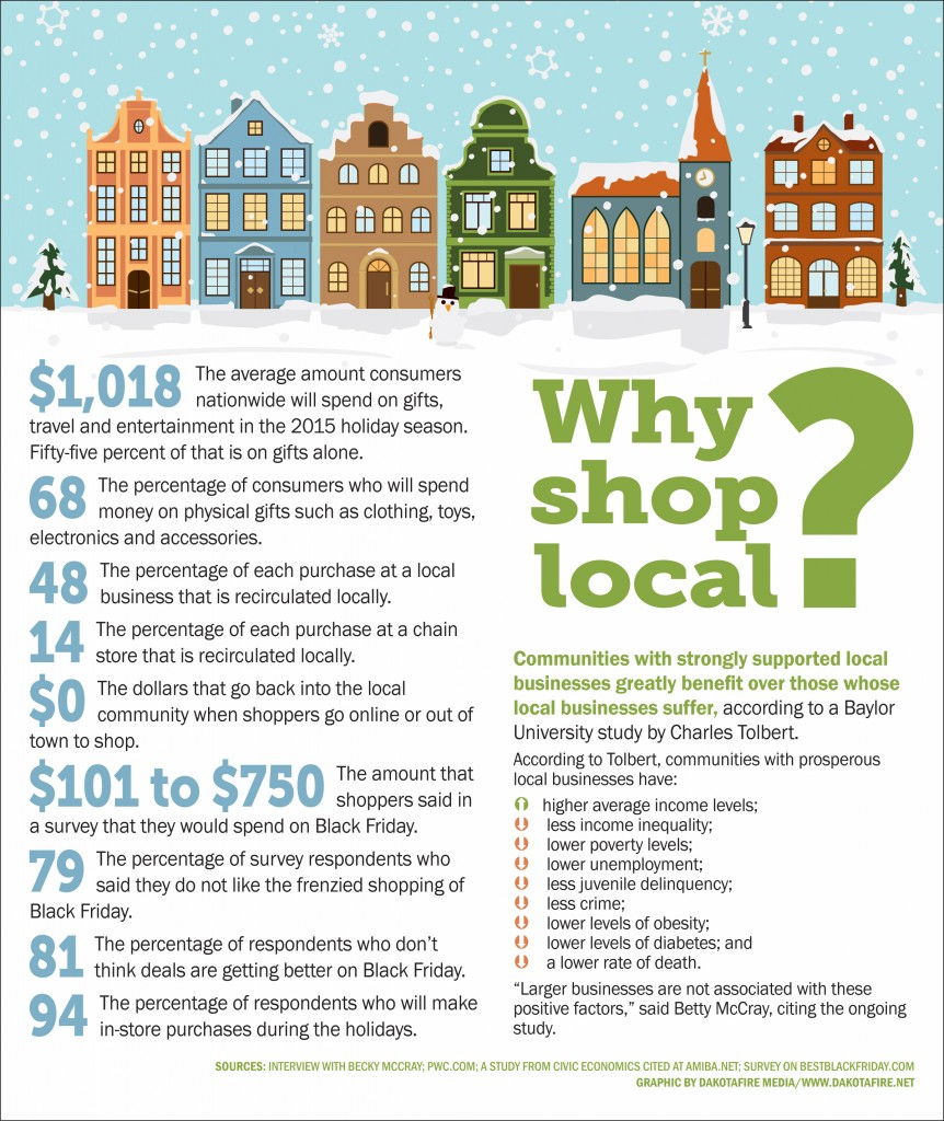 Why shop local?