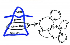 2 - feedback loops are structure