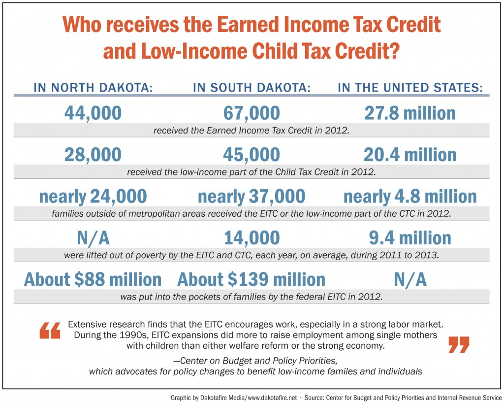 Earned Income and Child tax credit utilization