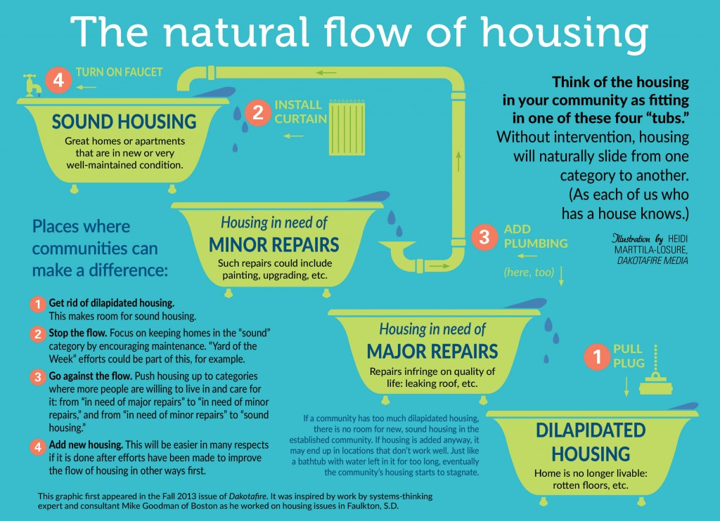 flow of housing graphic