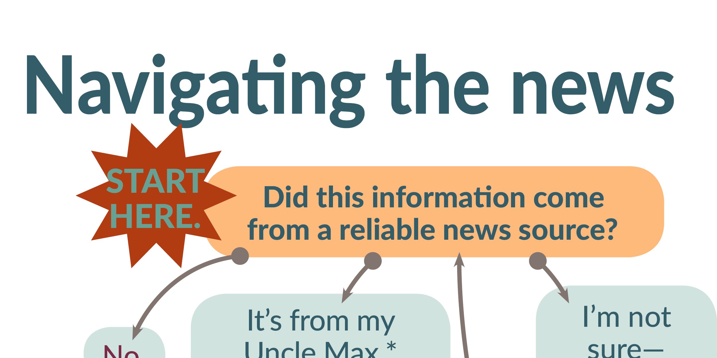 INFOGRAPHIC: Navigating the news