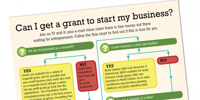 Infographic: Can I get a grant to start my business?