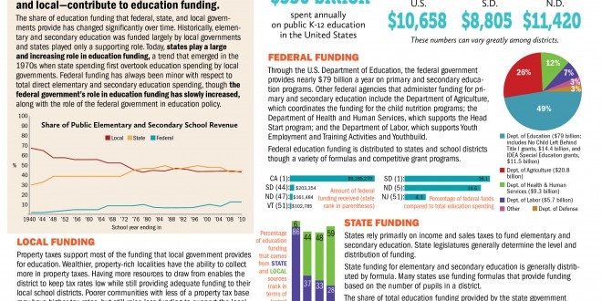 INFOGRAPHIC: Where do K-12 schools get their money?