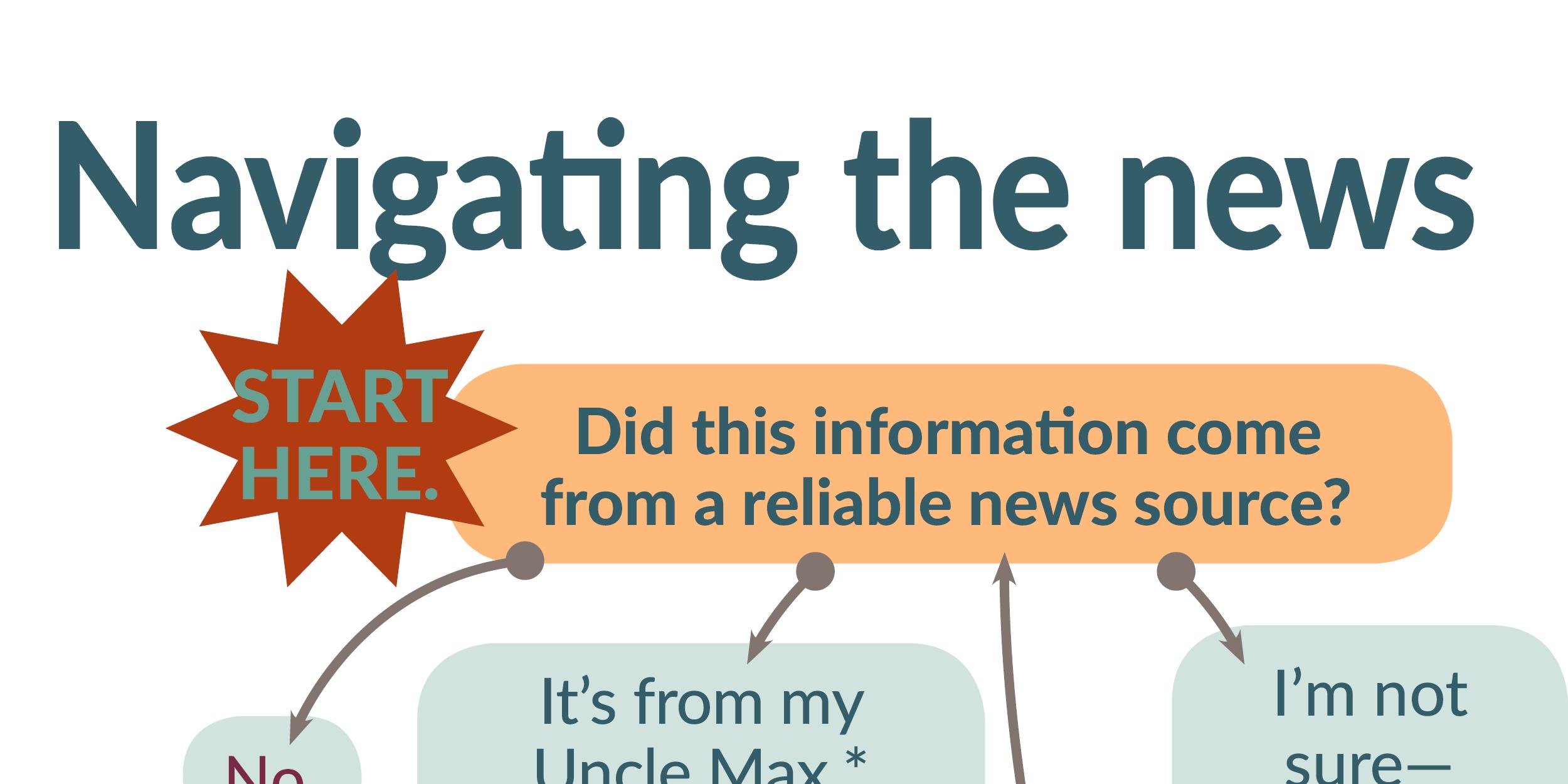 INFOGRAPHIC: Navigating the news